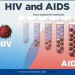 CESHHAR Working to Improve HIV Service Uptake, Self-testing in Zimbabwe